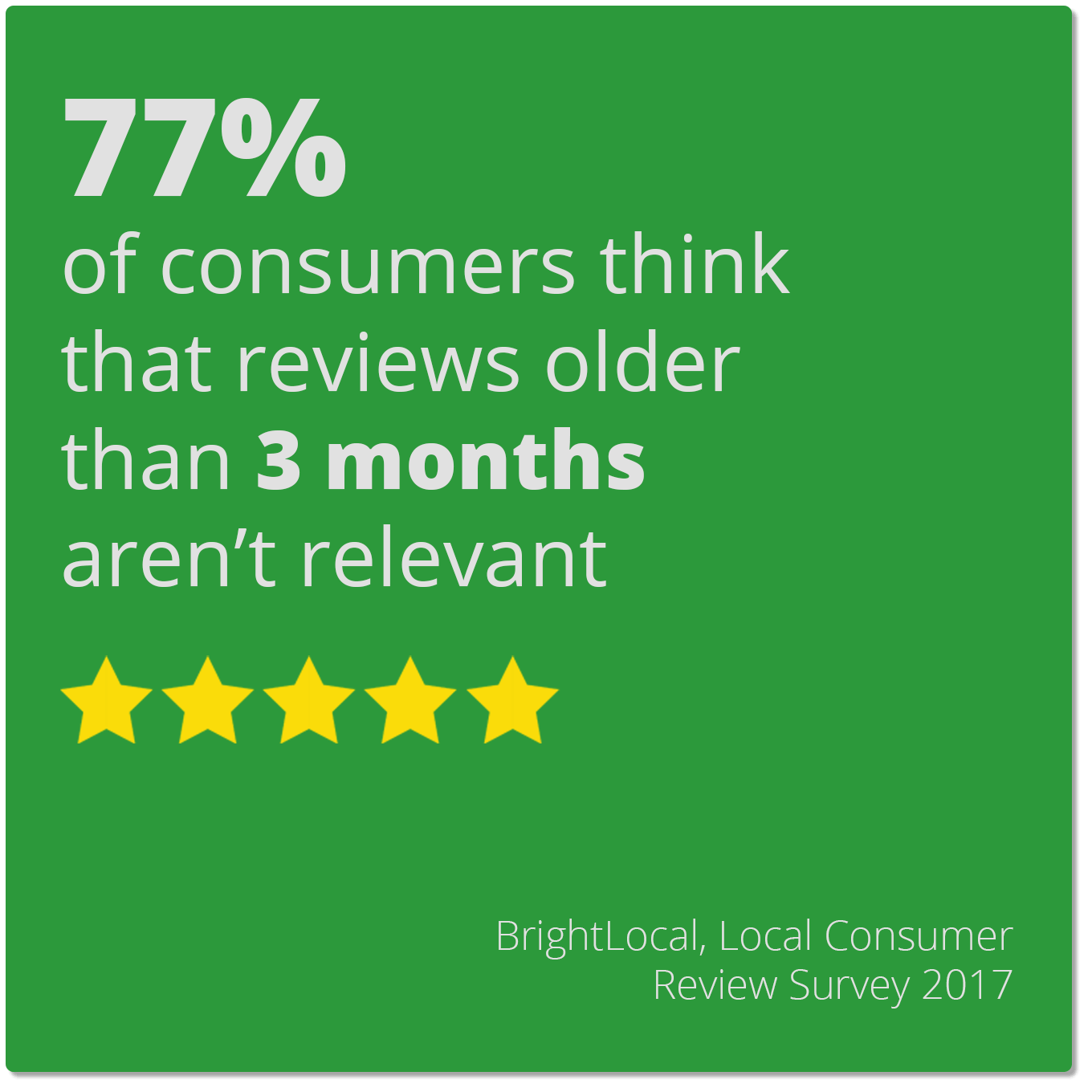 77% of consumers think that reviews older than 3 months aren't relevant
