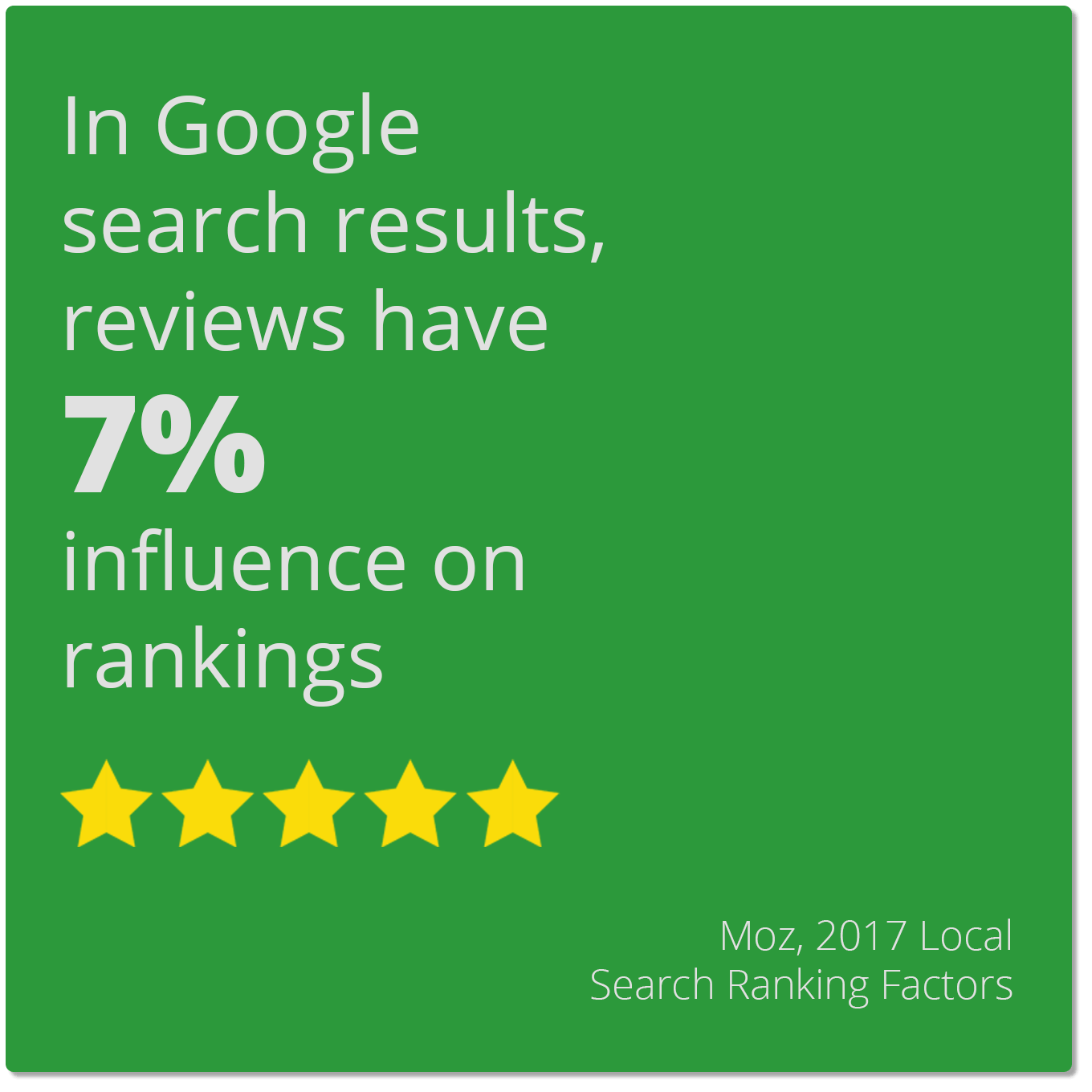 In Google search results, reviews have 7% influence on rankings