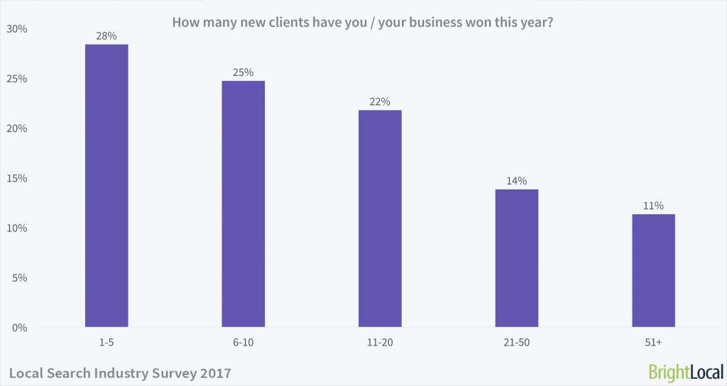 How many new clients have you / your business won this year? | Local Search Industry Survey