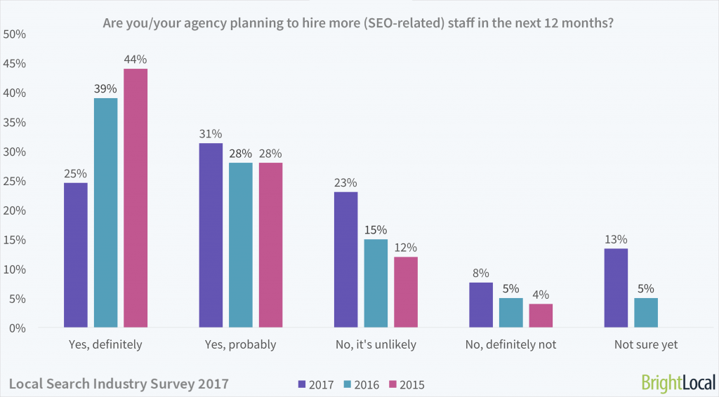 Local Search Industry Survey | Hiring new SEO employees