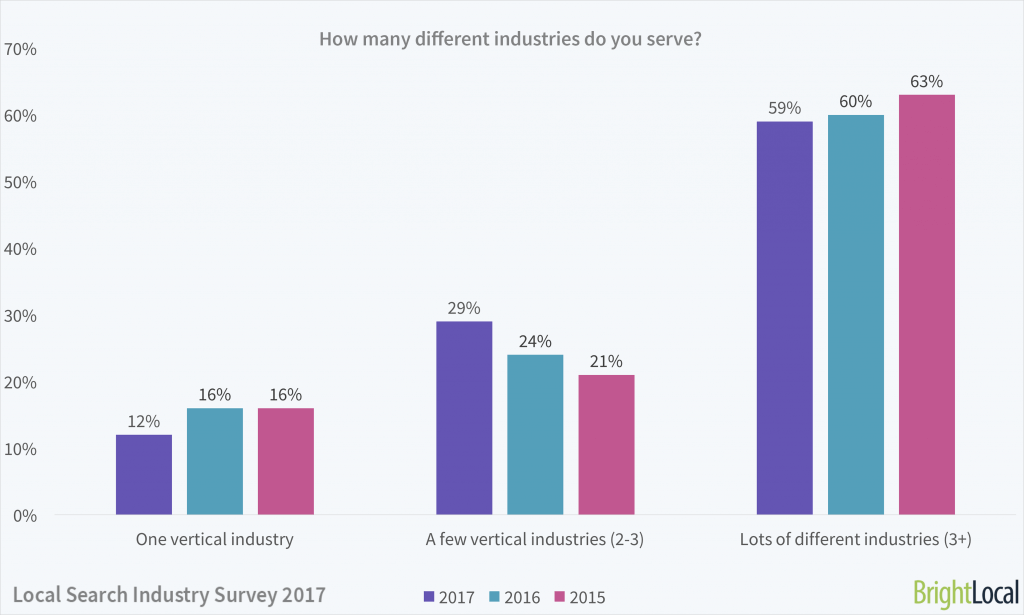 How many different industries do you serve? | Local Search Industry Survey