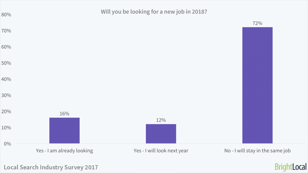 Will you be looking for a new job in 2018? | Local Search Industry Survey