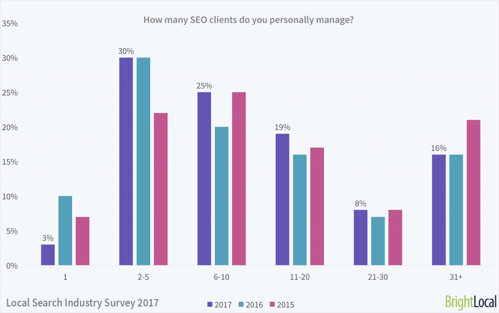 How many SEO clients do you personally manage? | Local Search Industry Survey