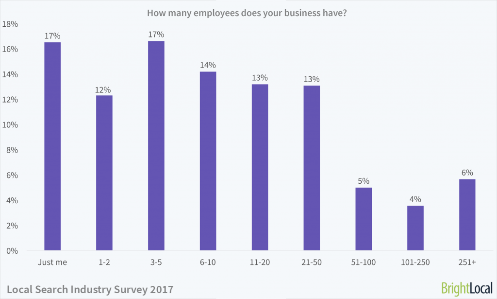 Local Search Industry Survey | Employee Numbers