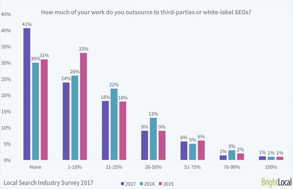How much of your work do you outsource / whitelabel? | Local Search Industry Survey