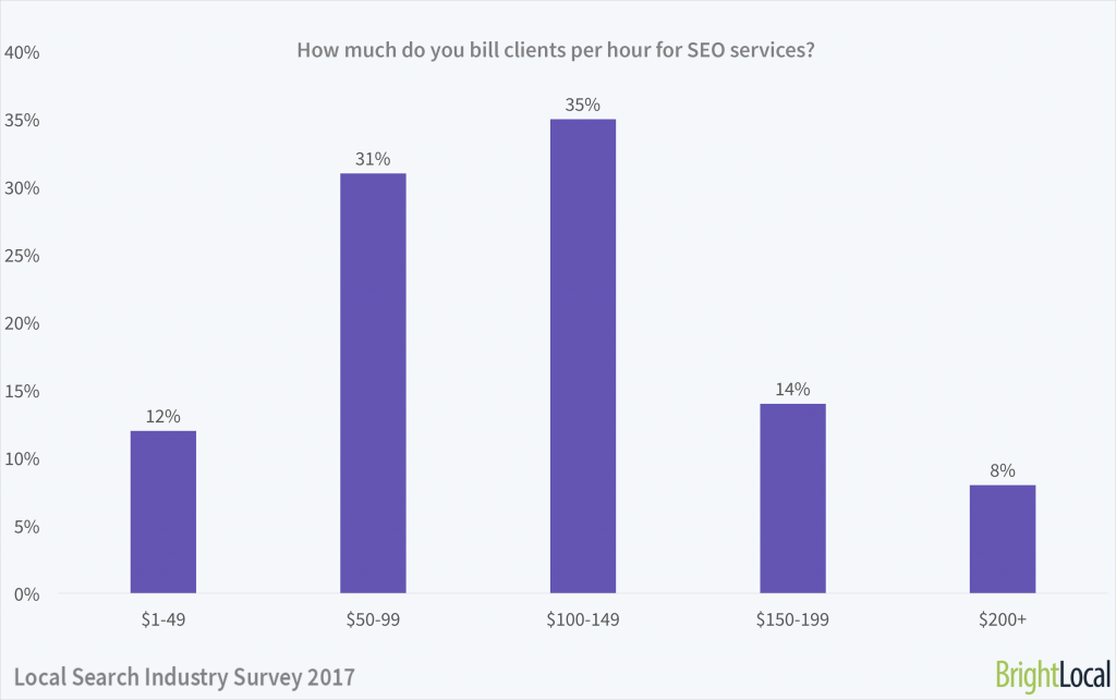 How much do you bill clients per hour? | Local Search Industry Survey