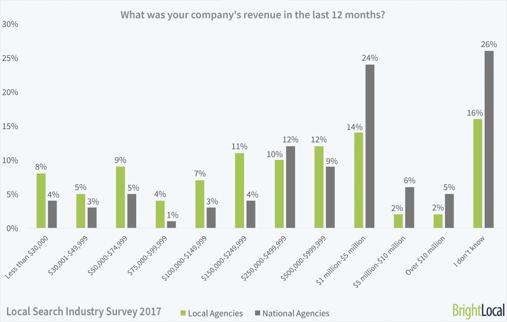 What was your company's revenue in the last 12 months?