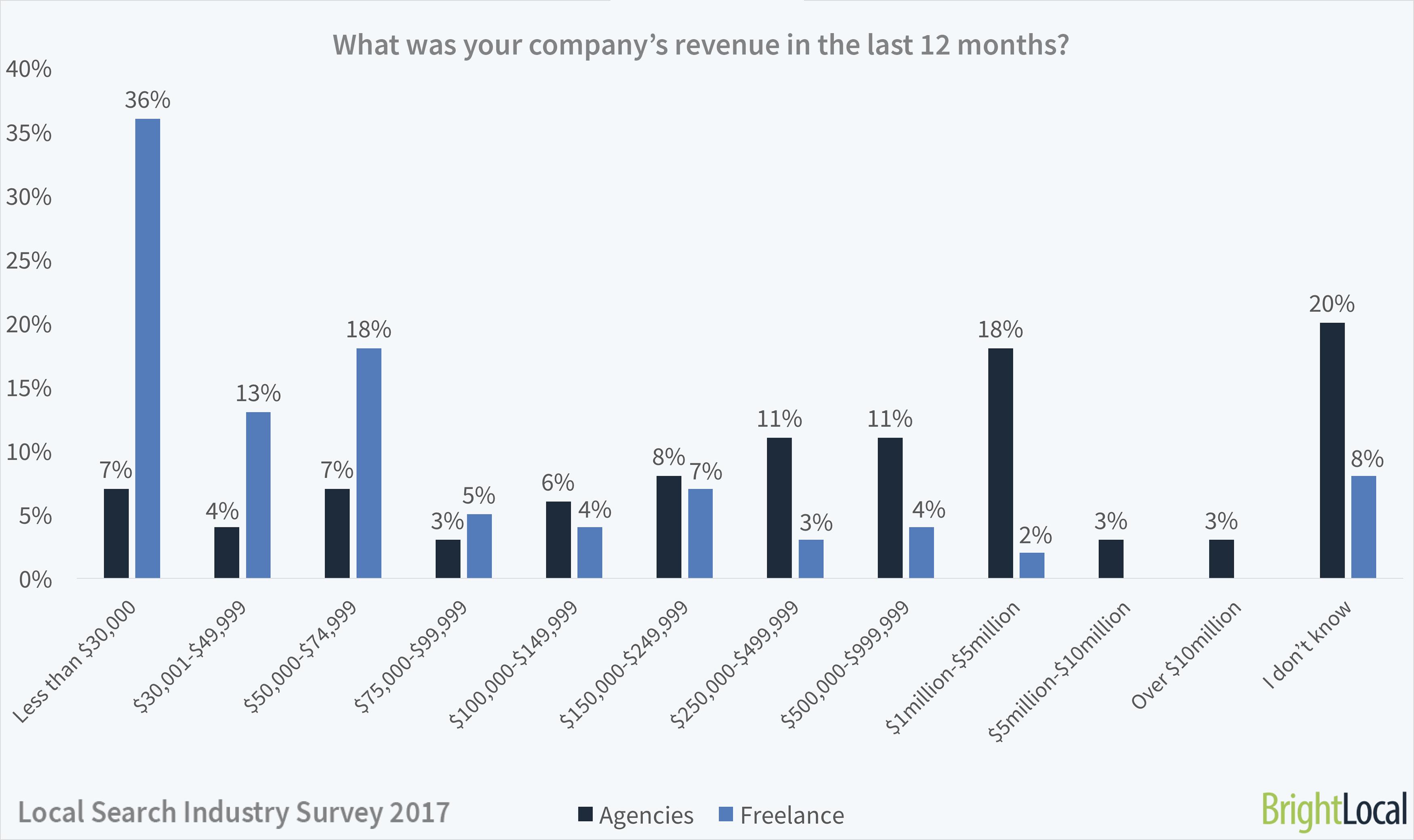 SEO company revenues
