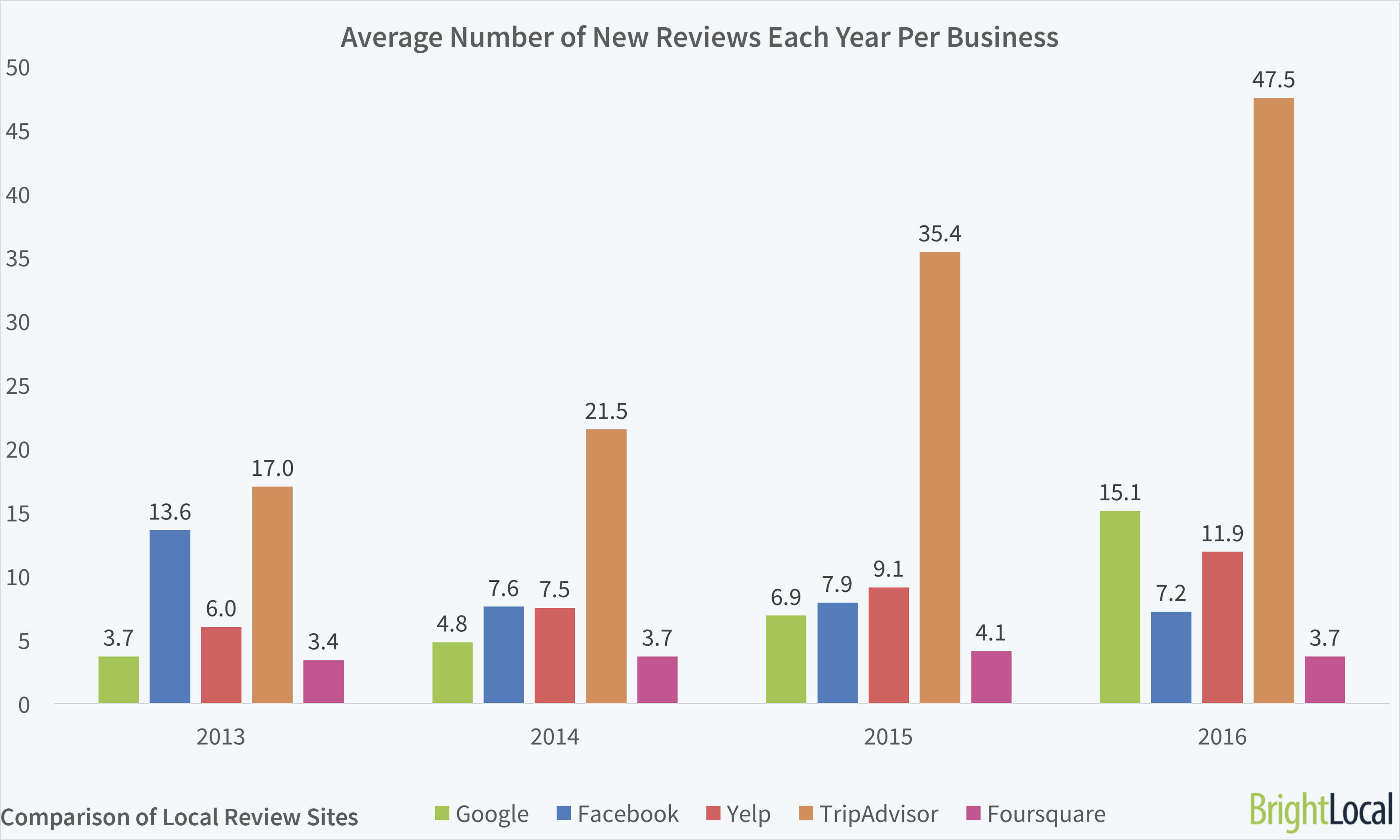 Average Number of Reviews Per Business