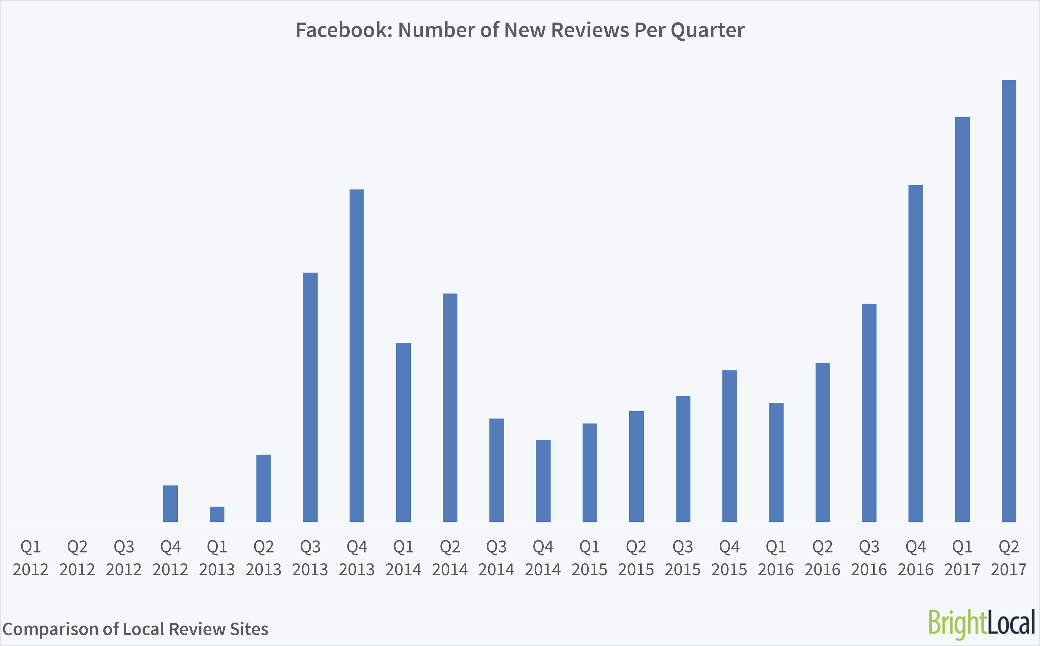 Facebook Reviews Growth