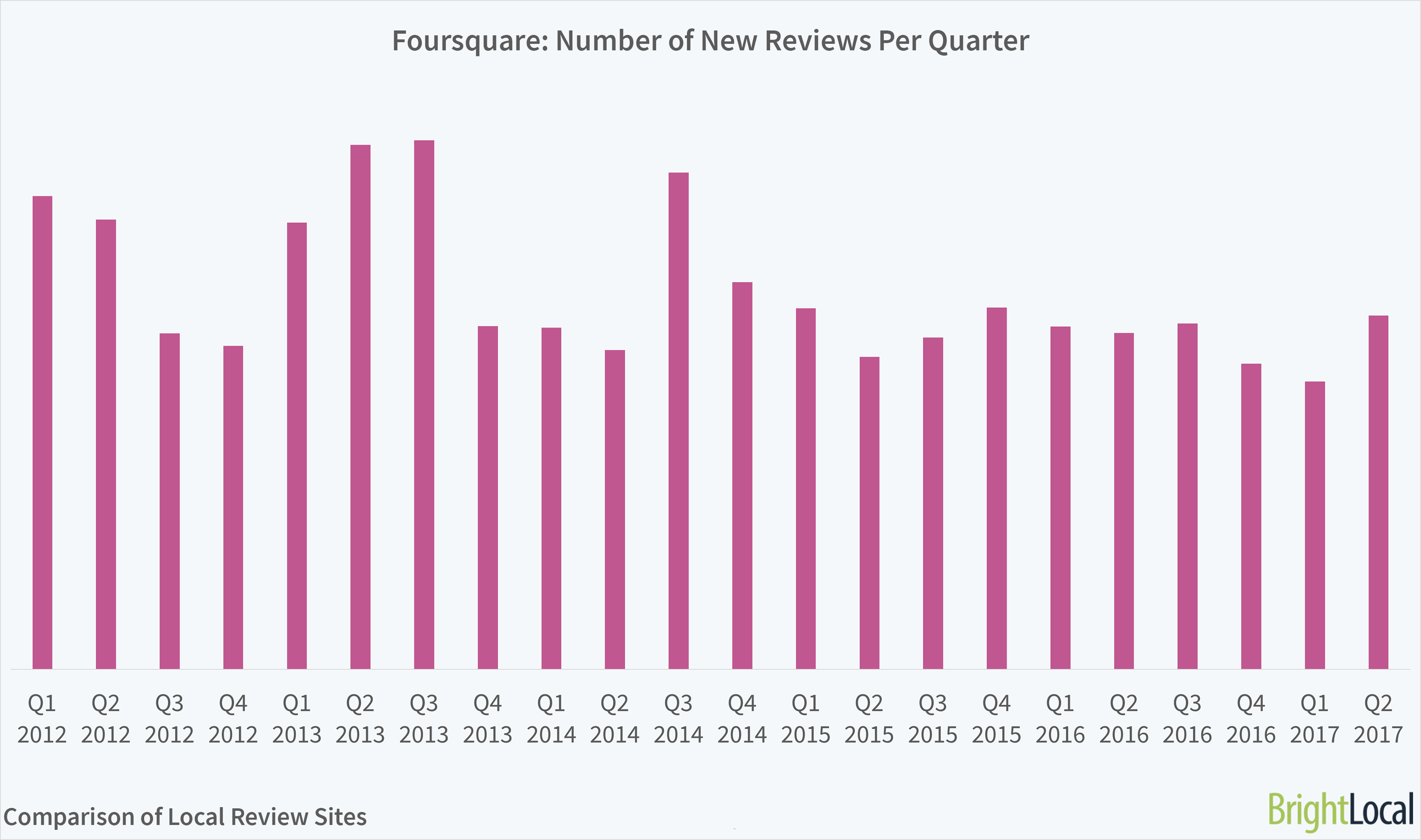 Foursquare Growth in Reviews
