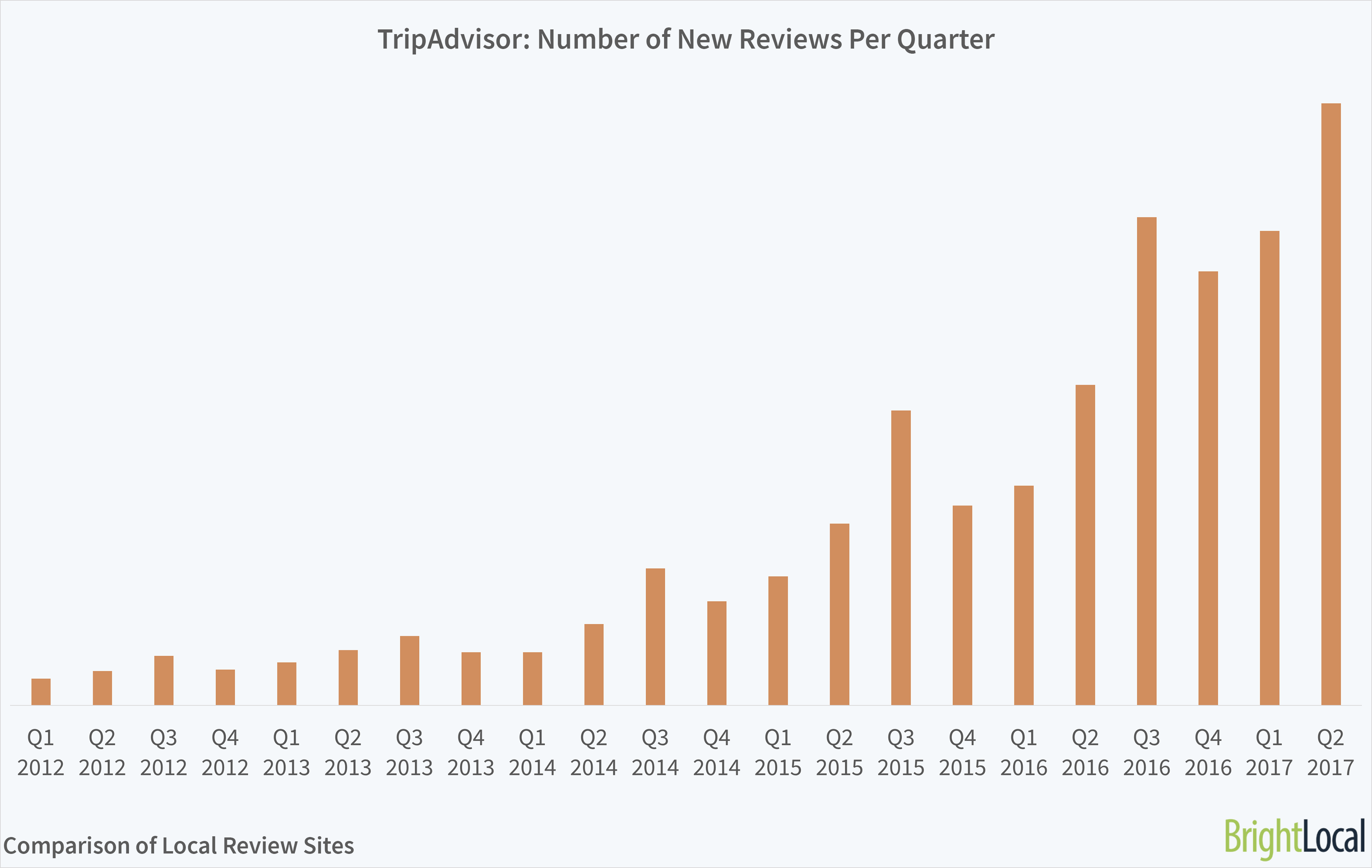 TripAdvisor Reviews Growth