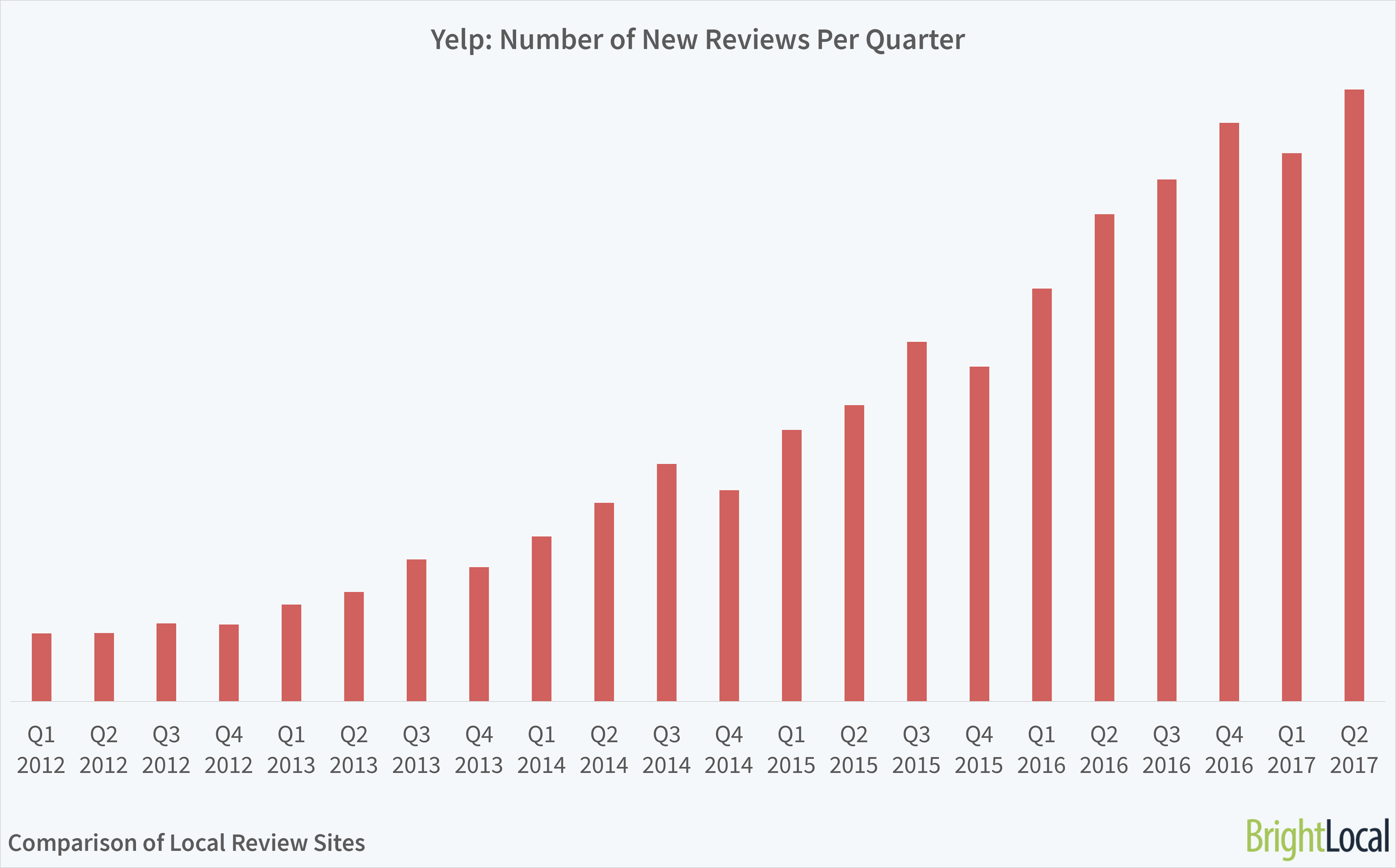 Yelp Growth in Reviews