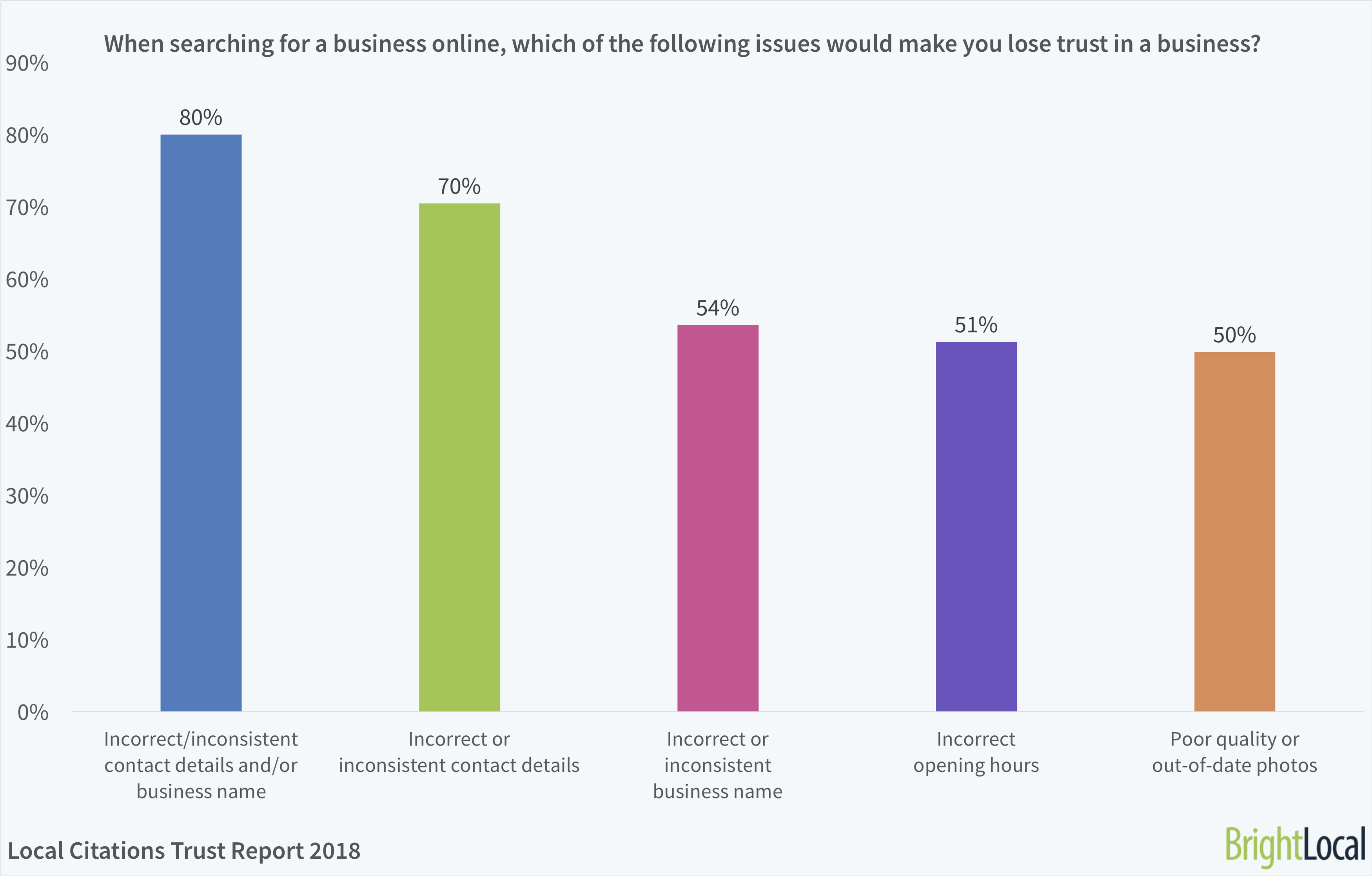 When searching for a business online, which of the following issues would make you lose trust in a business? | BrightLocal Local Citations Report