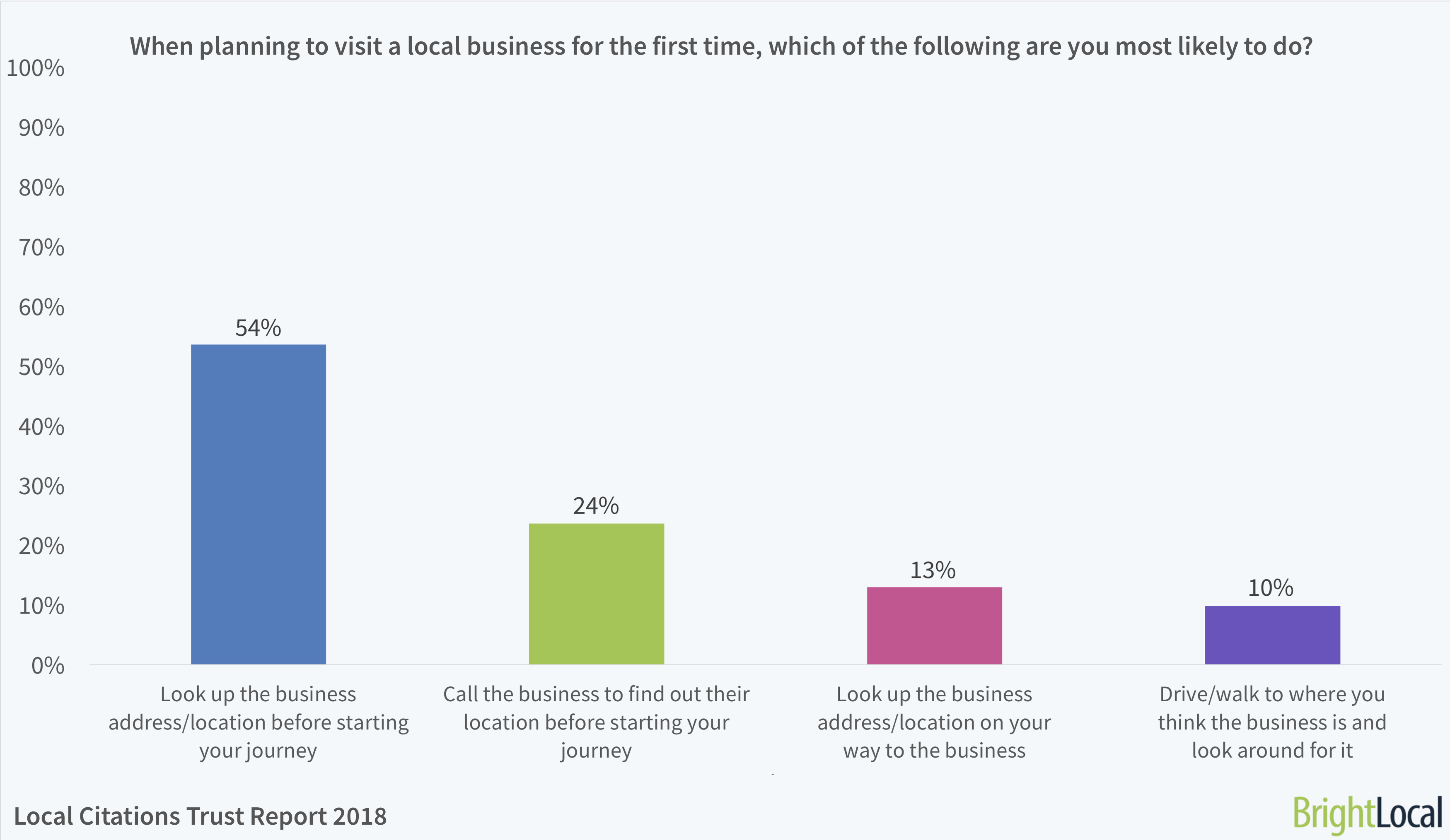 When planning to visit a local business for the first time, what are you most likely to do? | BrightLocal Local Citations Trust Report