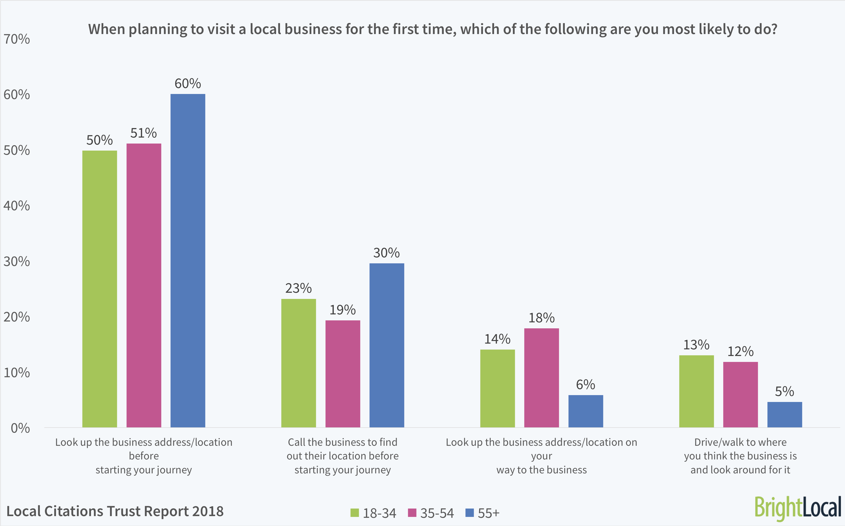 When planning to visit a local business for the first time, what are you most likely to do? | BrightLocal Local Citations Trust Report 2018