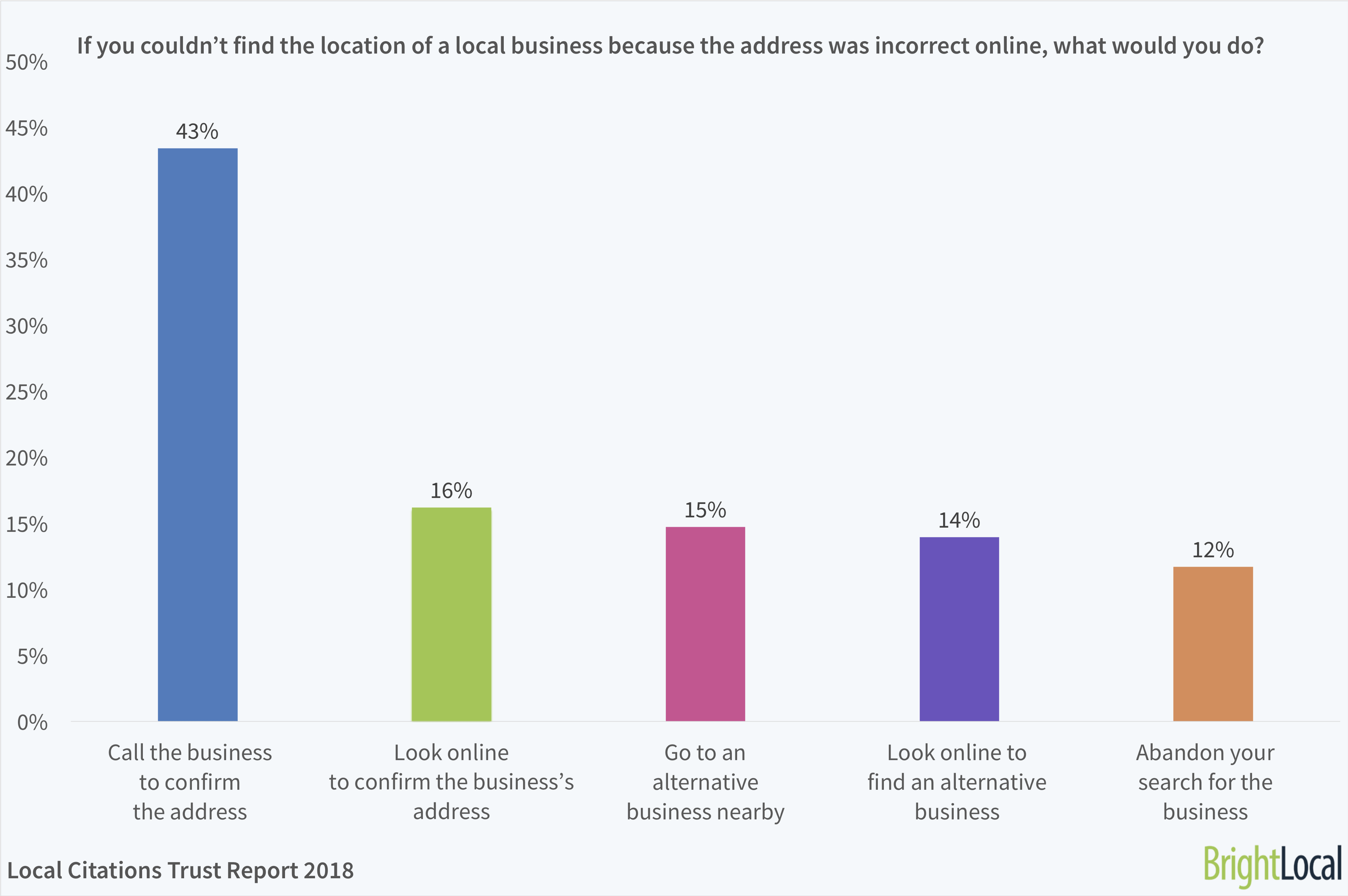 If you couldn't find the location of a local business because the address was incorrect online, what would you do? | BrightLocal Local Citations Trust Report