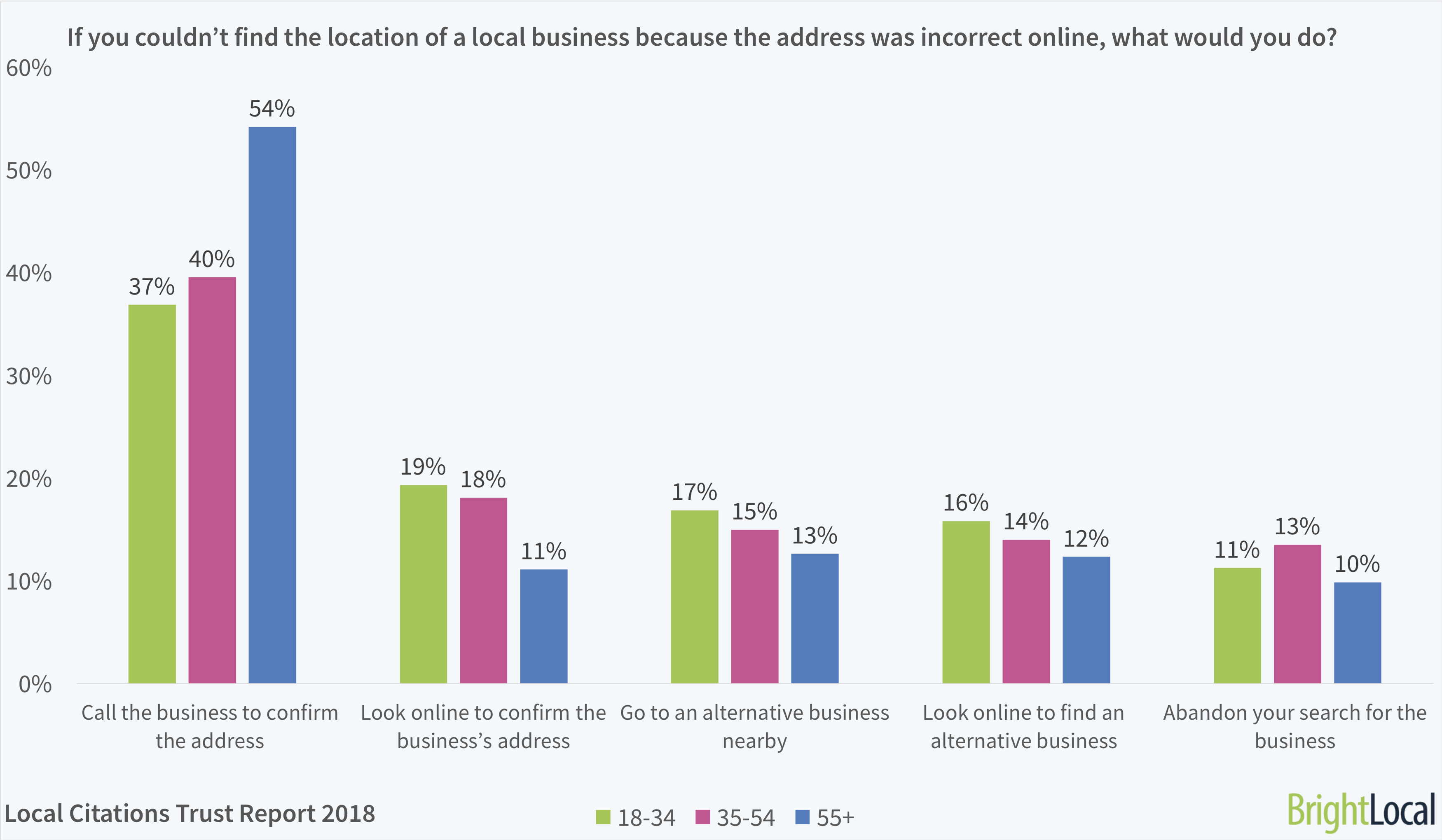 If you couldn't find the location of a local business because the address was incorrect online, what would you do? BrightLocal Local Citations Trust Report 2018