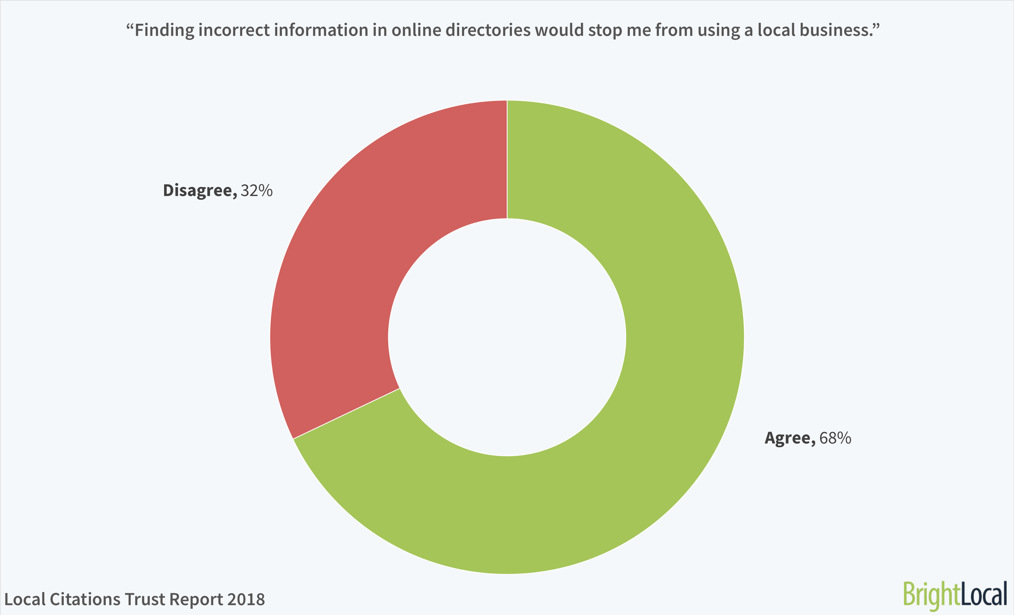 """Finding incorrect information in online directories would stop me from using a local business."" 