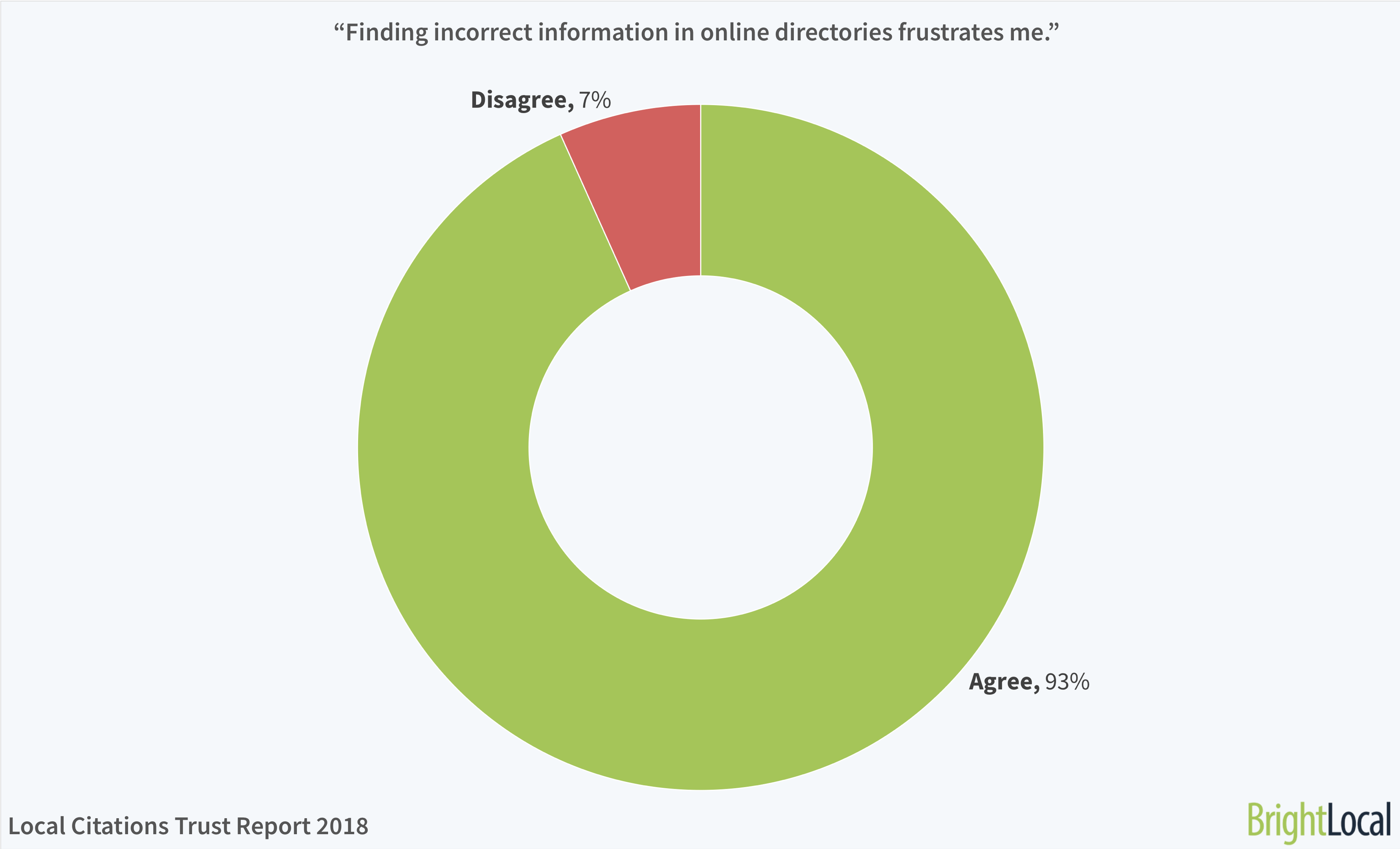 """Finding incorrect information in online directories frustrates me."" 