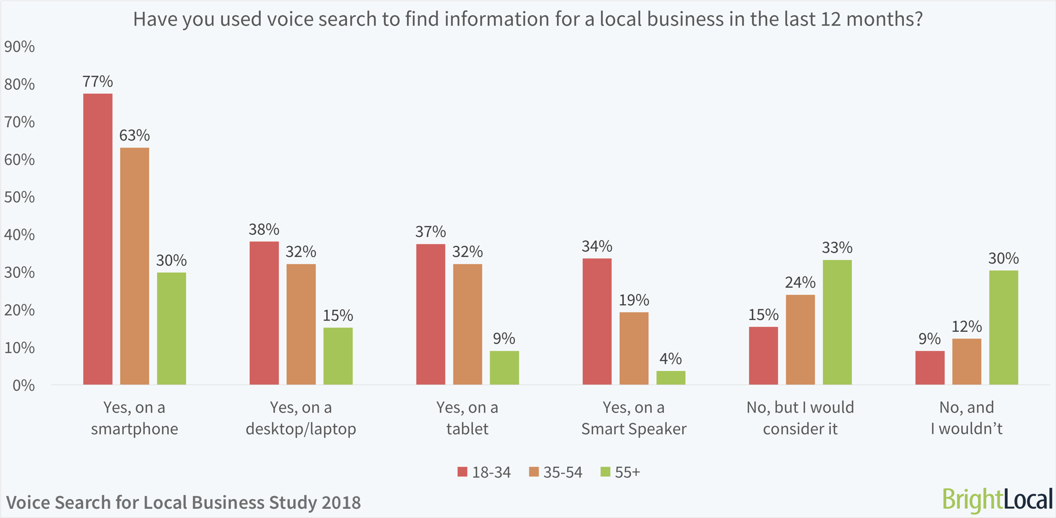 Age split: Have you used voice search to find information for a local business in the last 12 months? | BrightLocal Voice Search for Local Business Study
