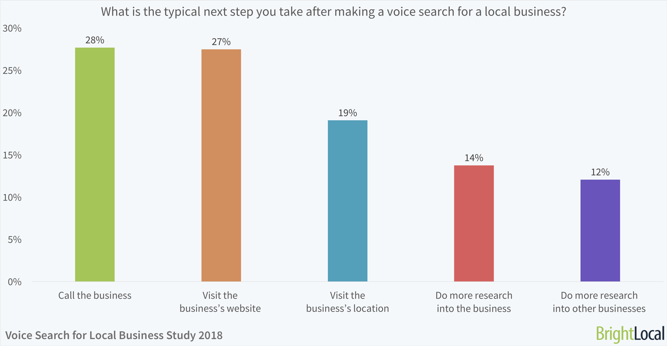 What is the typical next step you take after making a voice search for a local business? | BrightLocal Voice Search for Local Business Study