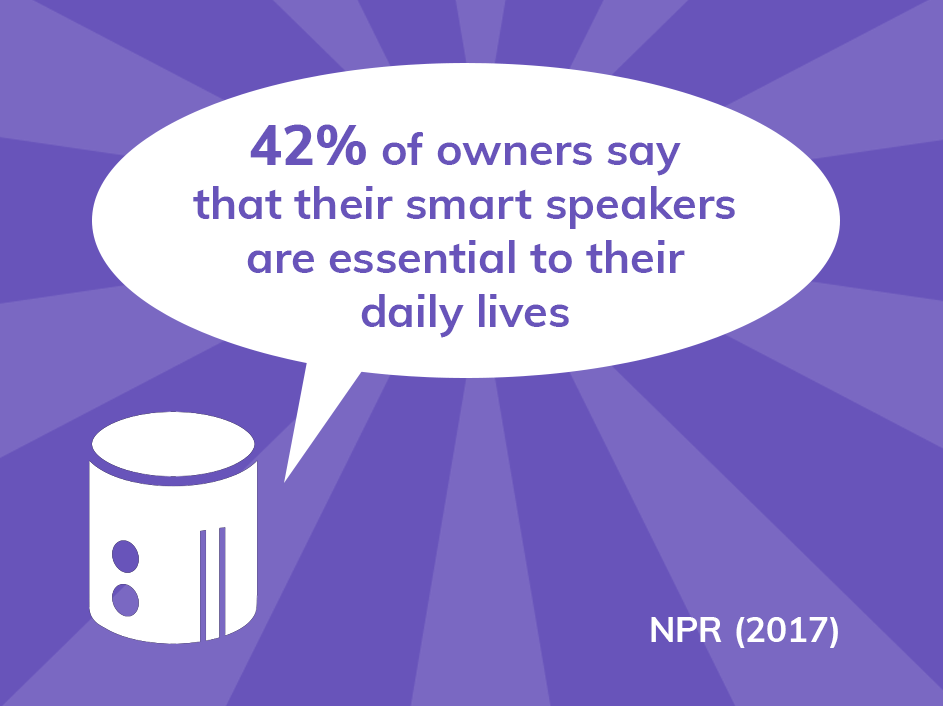 42% of smart speaker owners says that their smart speakers are essential to their daily lives