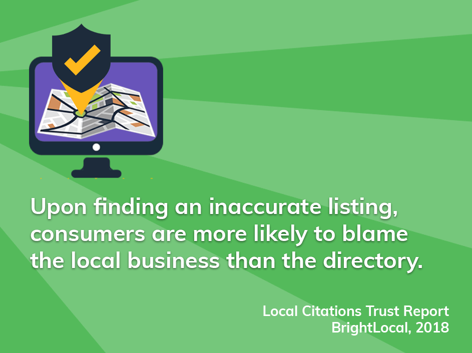 Upon finding an inaccurate listing, consumers are more likely to blame the local business than the directory.