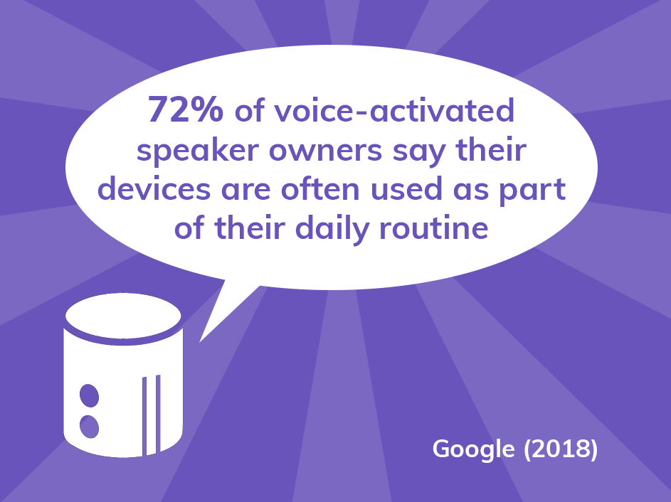 72% of people who own a voice-activated speaker say that their devices are often used as part of their daily routine