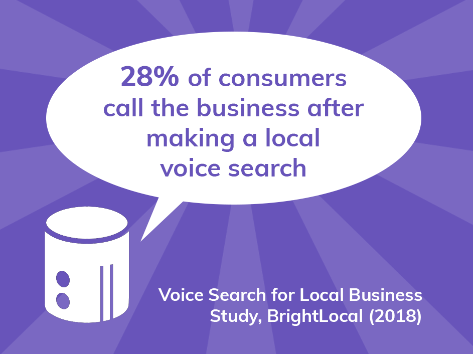 28% of consumers call the business after making a voice search for a local business