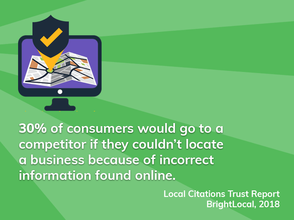 30% of consumers would go to a competitor if they couldn't locate a business because of incorrect information found online.
