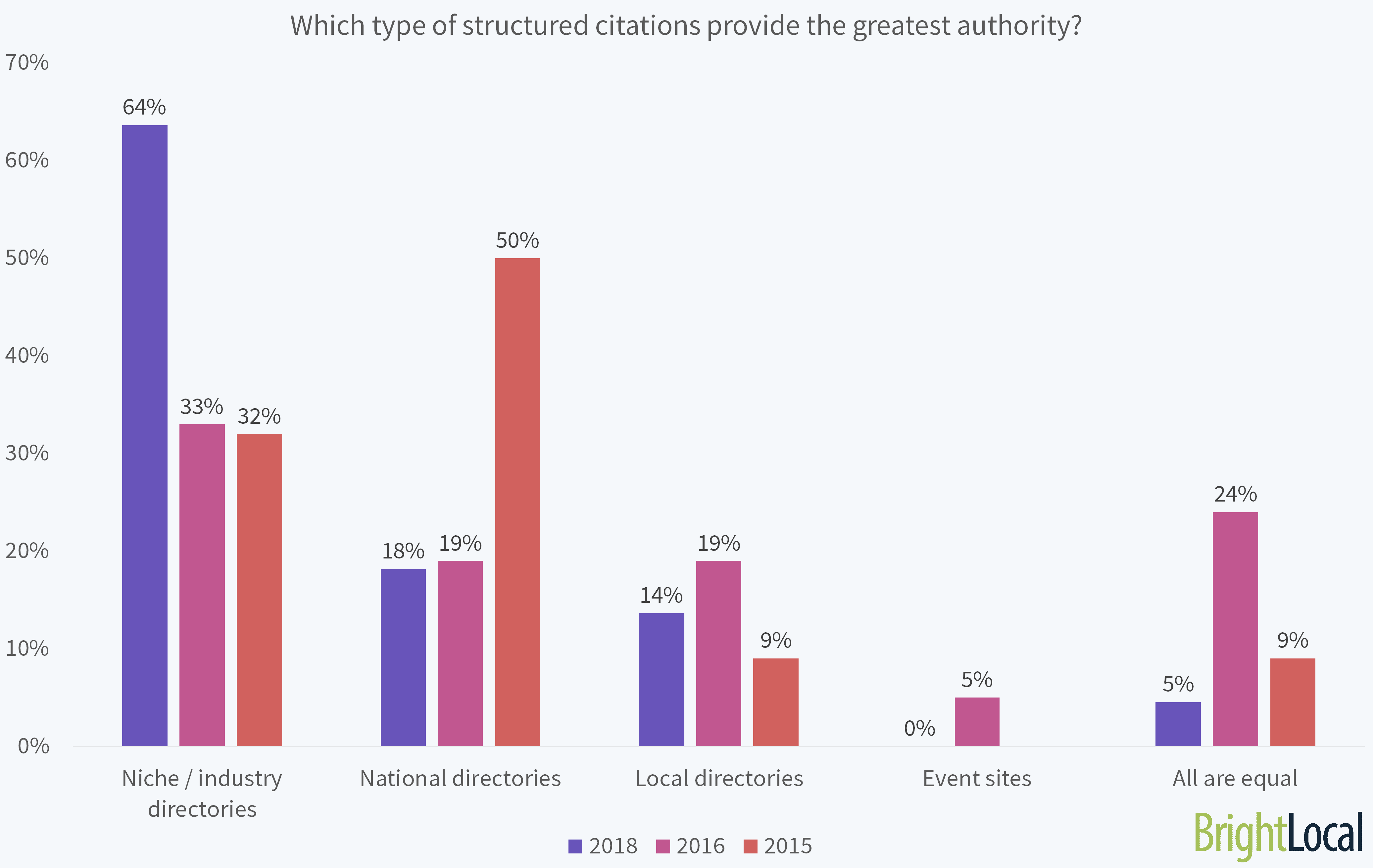 Which Type of Structured Citations Provide the Greatest Authority?