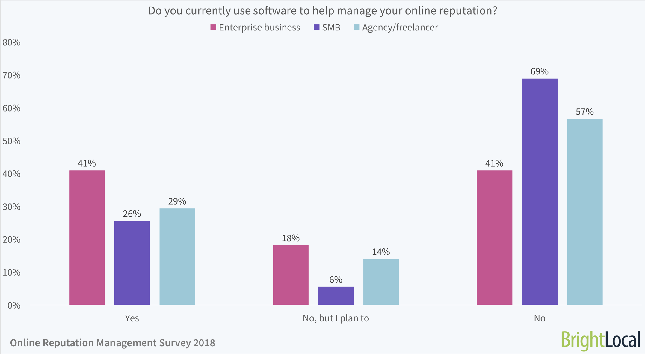 Do you currently use software to help manage your online reputation?