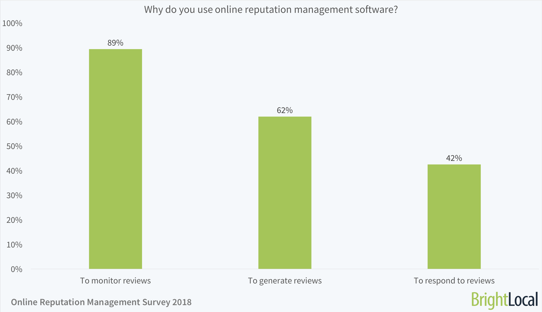 Why do you use online reputation management software?