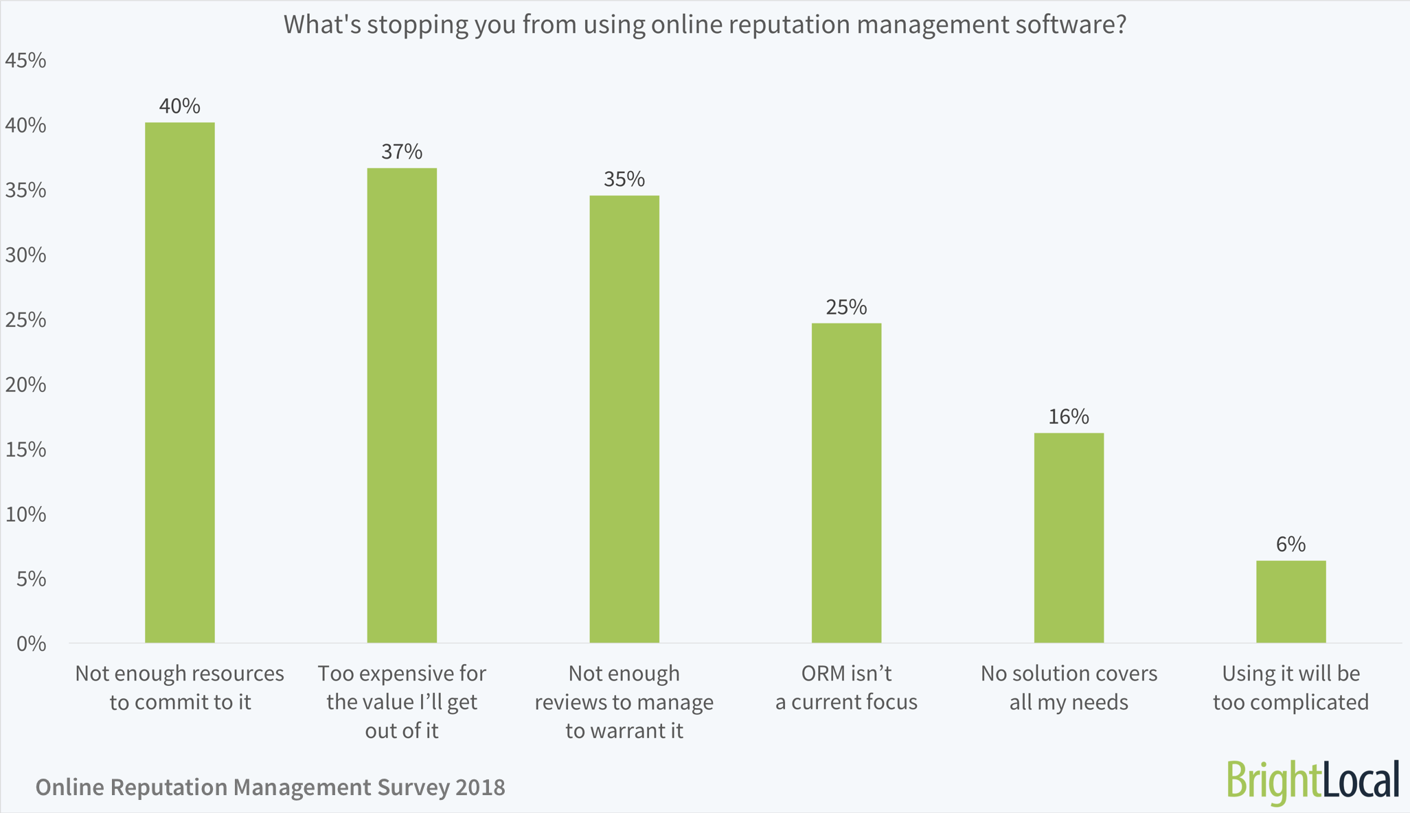 What's stopping you from using online reputation management software?