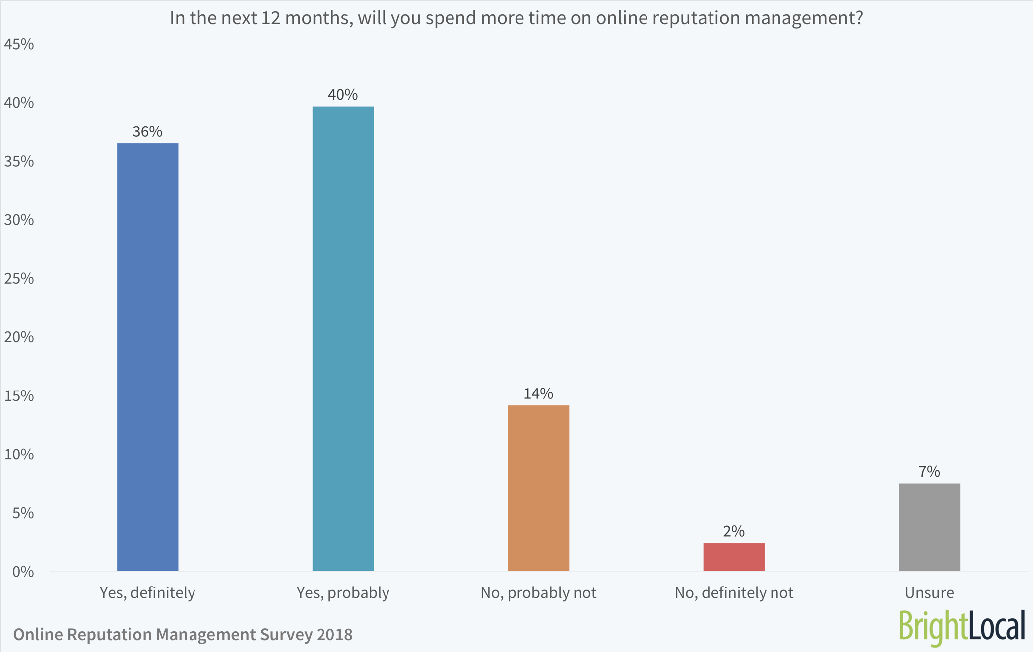 In the next 12 months, will you spend more time on online reputation management?