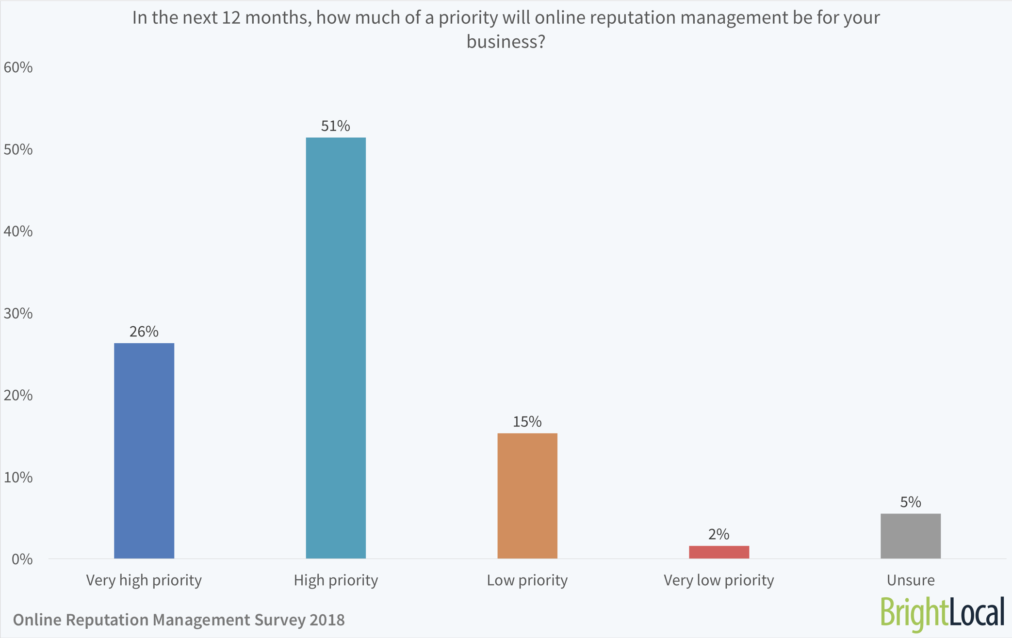 In the next 12 months, how much of a priority will online reputation management be for your business?