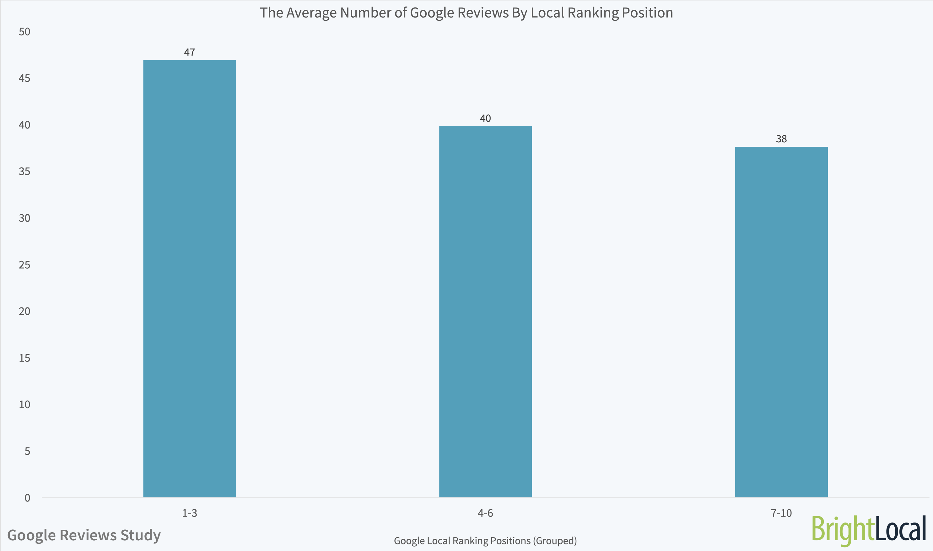 The Average Number of Google Reviews By Local Ranking Groups