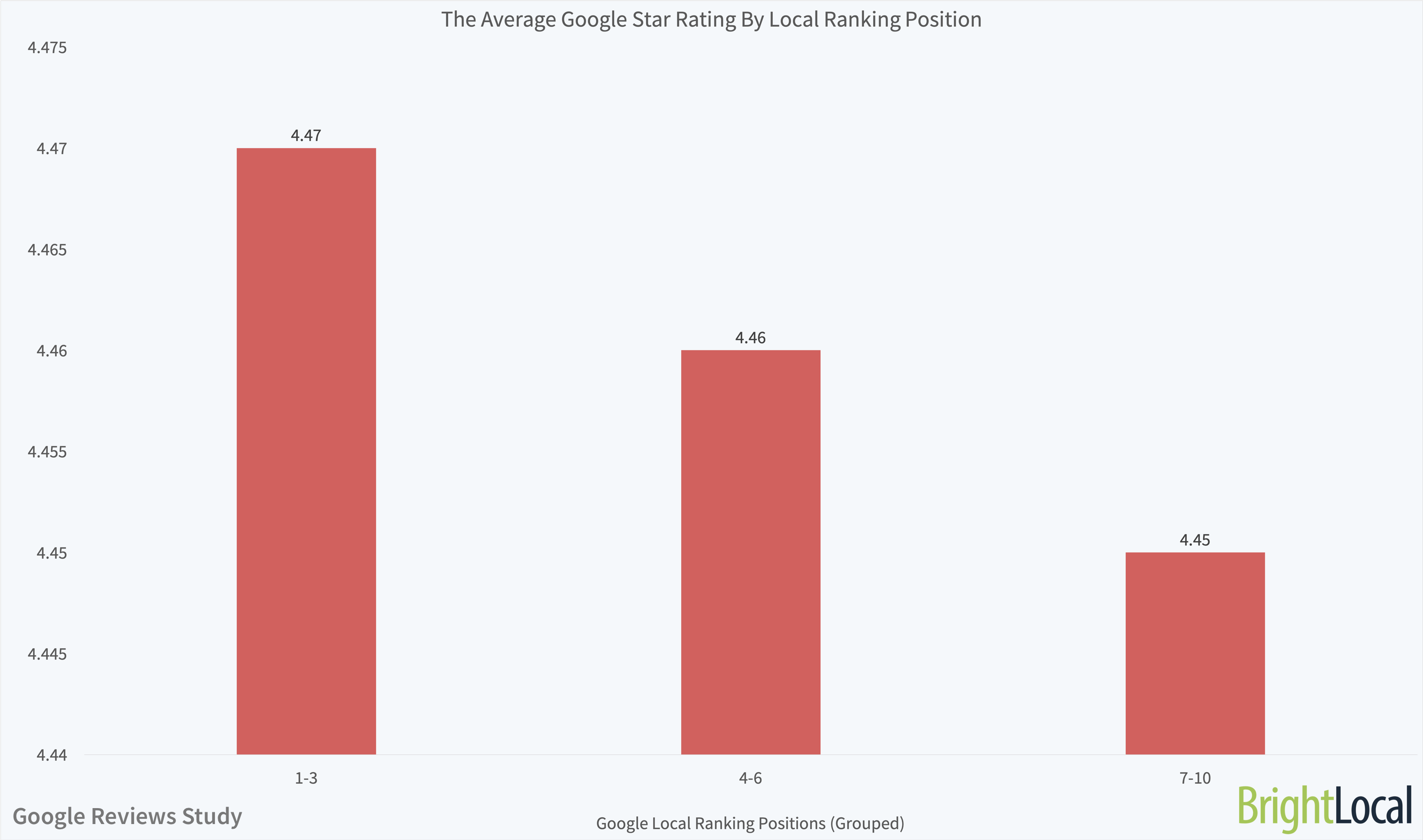 The Average Google Star Rating By Local Ranking Position
