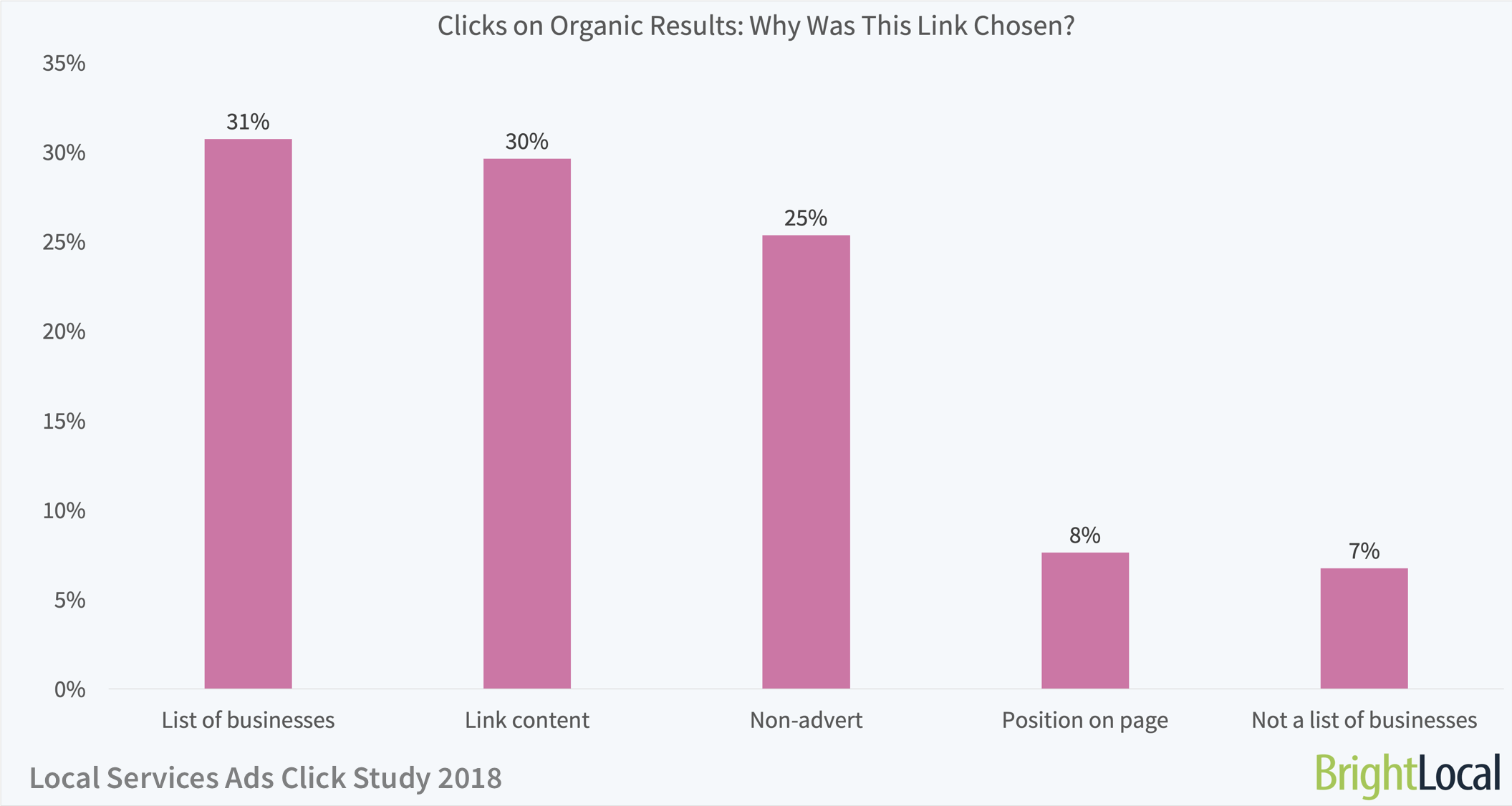 Local Services Ads Click Study | Reasons for Organic SERP Clicks