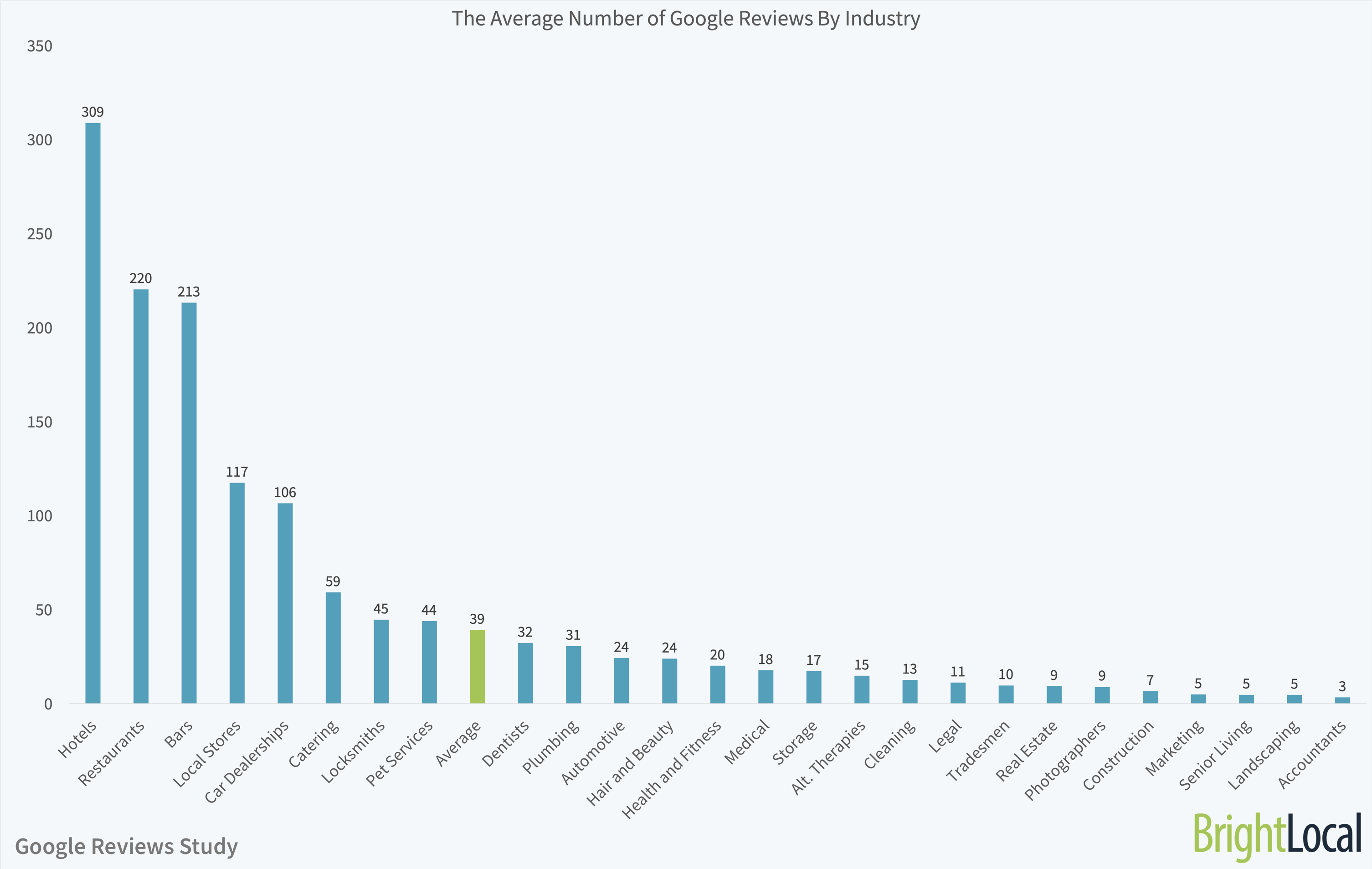 The Average Number of Google Reviews By Industry