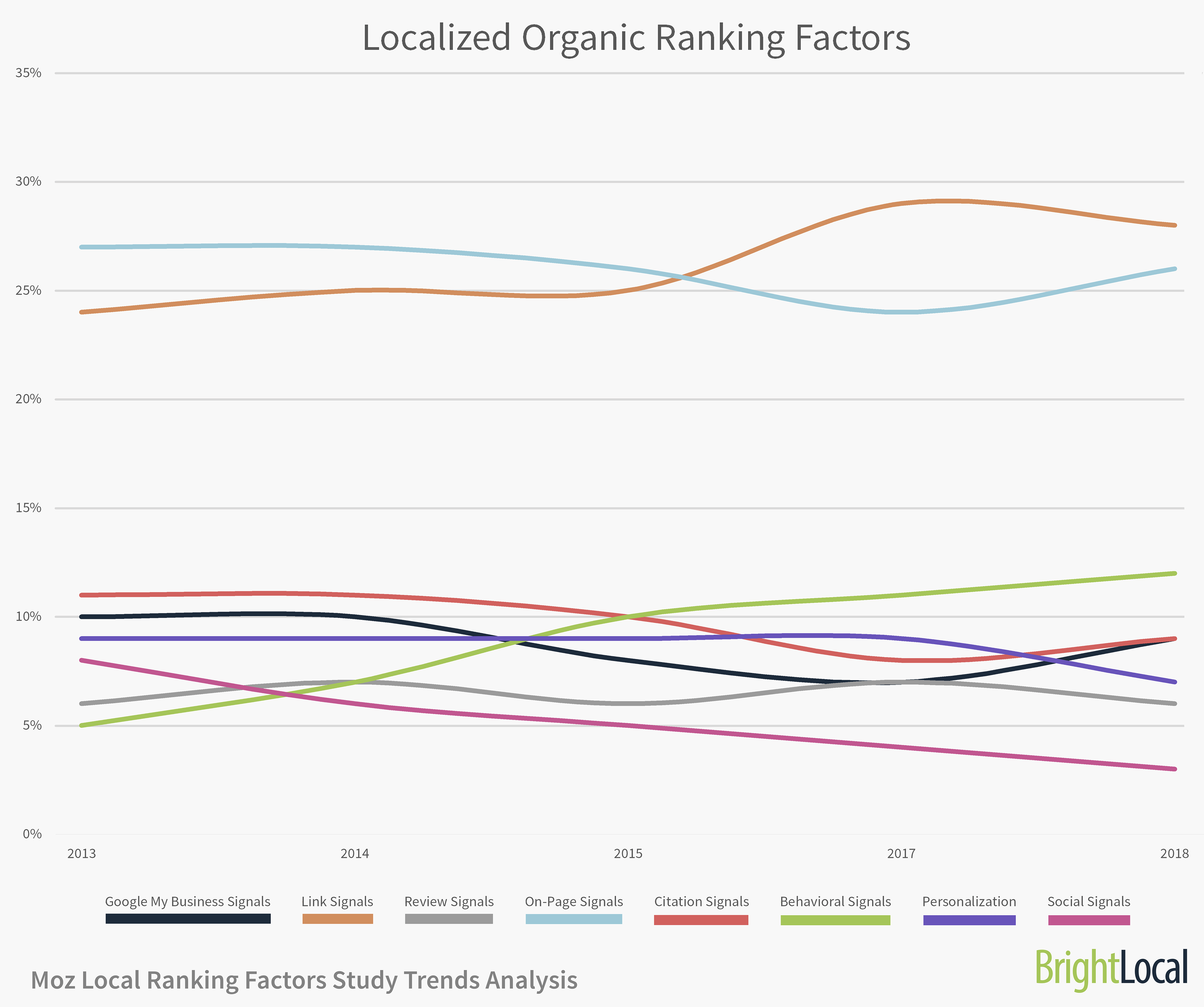 Localized Organic Ranking Factors
