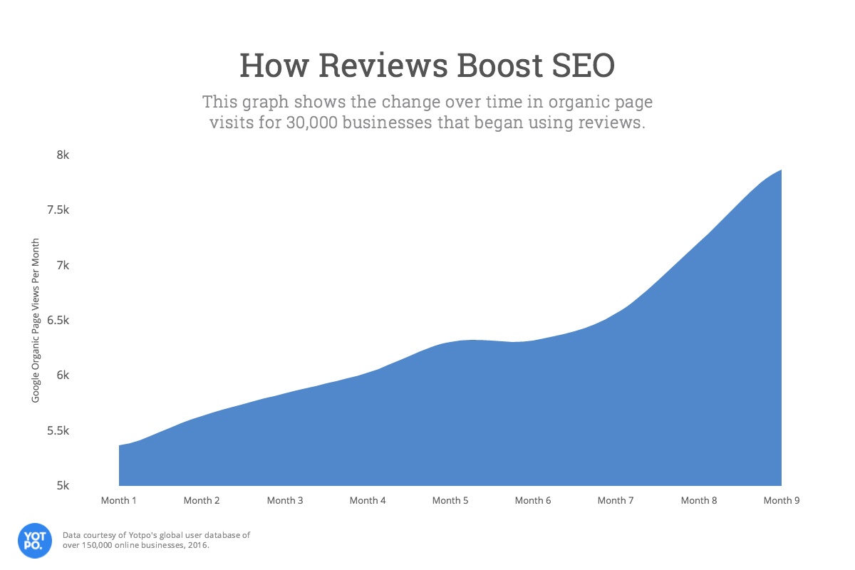 Graph showing steady increase in how reviews boost SEO