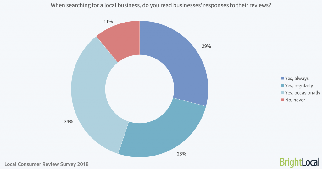 When searching for a local business do you read businesses' responses to your reviews