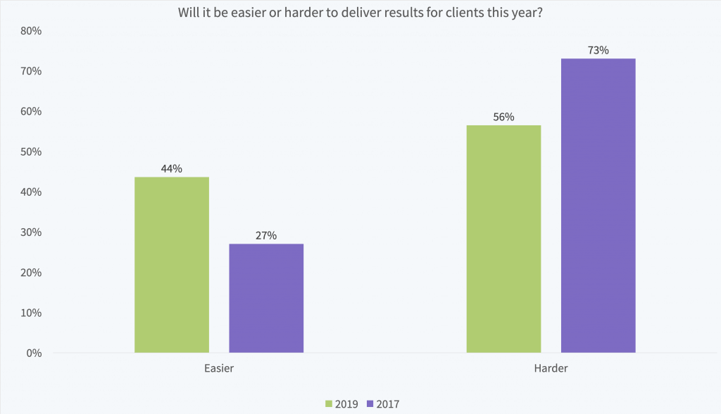 Will it be easier or harder to deliver SEO results for clients in 2019?