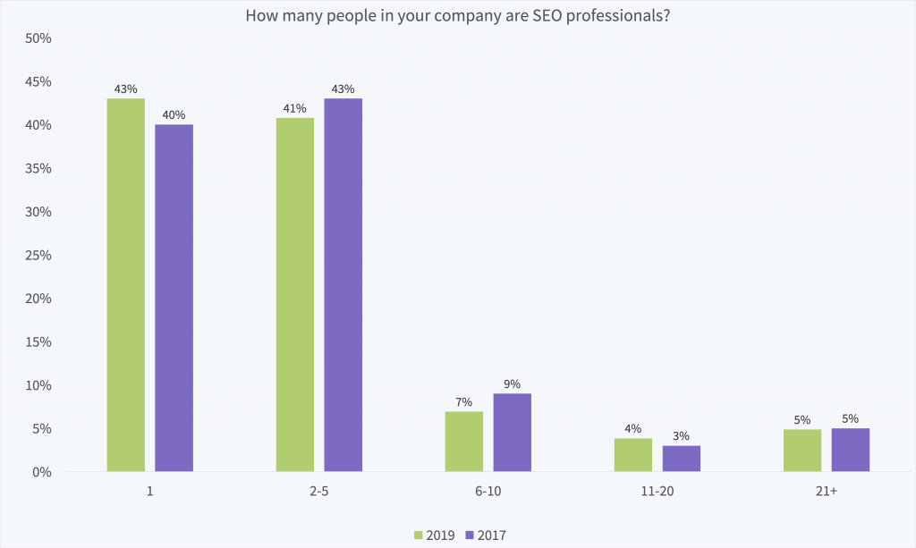 How many SEO marketers does your business employ?