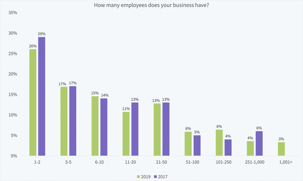 How many employees does your business have?
