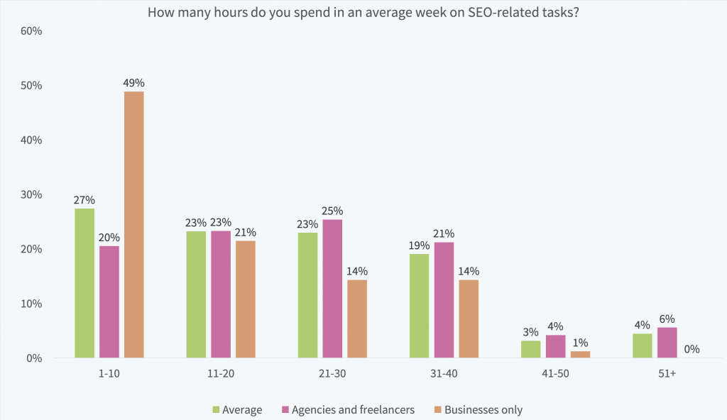 How many hours do you spend on SEO?