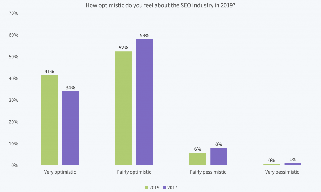 How optimistic are local search marketers in 2019?