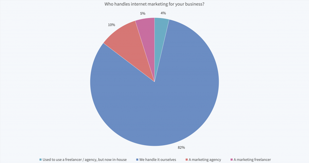 Who handles marketing at your company?